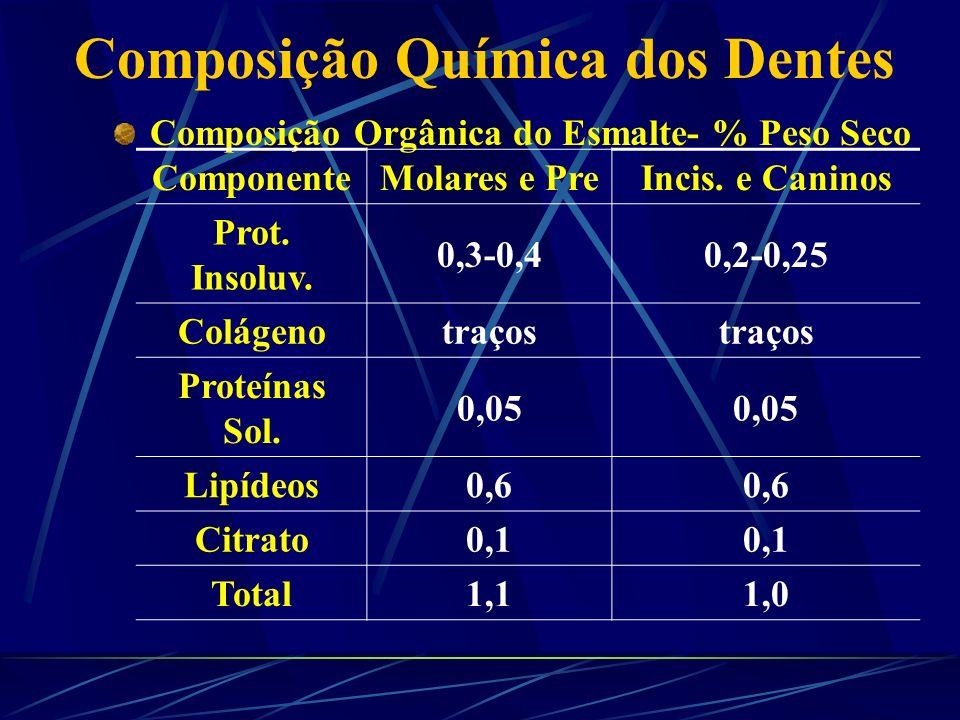 Composição Química dos Dentes Idoso Esmalte Polpa Jovem