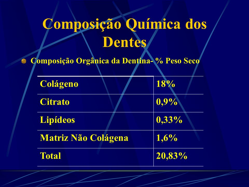 Composição Química dos Dentes Dentes posteriores tem mais proteína que os anteriores.