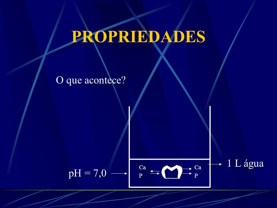 PROPRIEDADES AX BY AX BY AX BY AX BY XA Y+ + YB X- Produto de solubilidade [ A Y+ ] X. [ B X- ] Y
