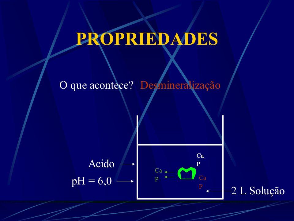 PROPRIEDADES O que acontece? pH = 7,0 2 Litros 1 Sol +1 Água Ca P Desmineralização Ca P Ca P