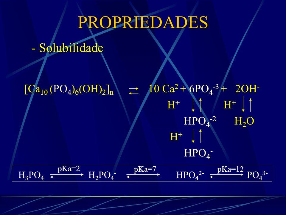 PROPRIEDADES 1000 mL Ca P pH = 6,0 O que acontece?Remineralização 1000 mL