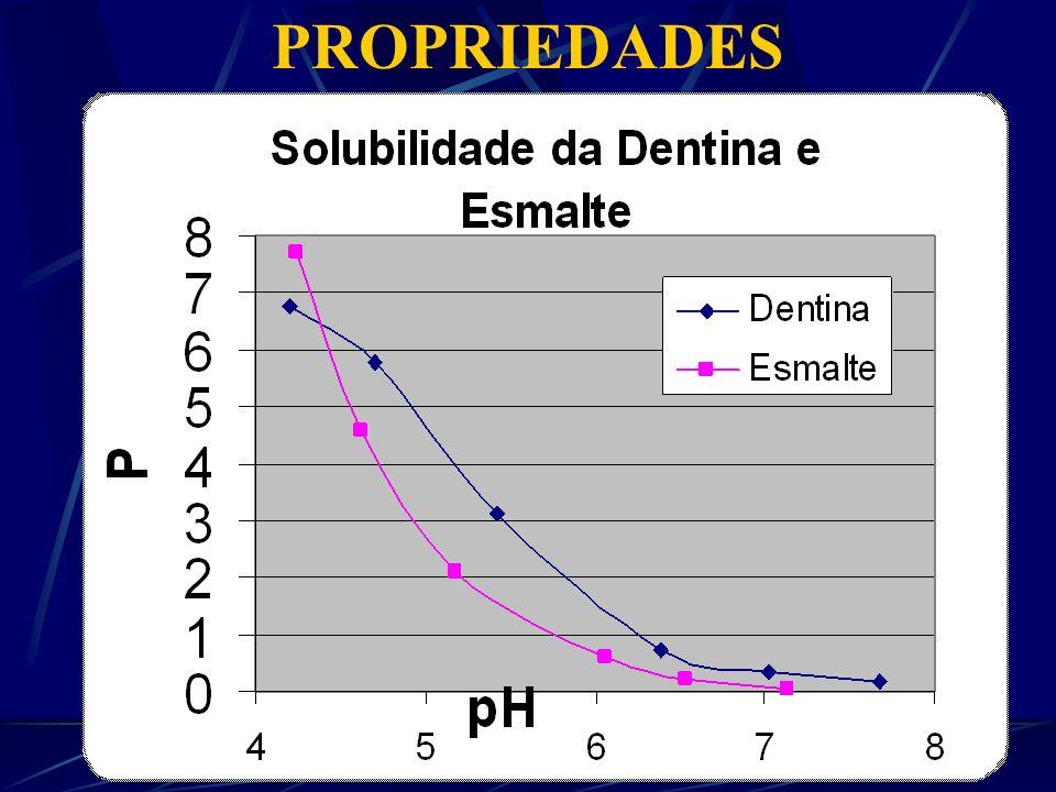 [Ca 10 (PO 4 ) 6 (OH) 2 10 Ca 2 + 6PO 4 -3 + 2OH - [Ca 10 (PO 4 ) 6 (OH) 2 ] n 10 Ca 2 + 6PO 4 -3 + 2OH - H + H + HPO 4 -2 H 2 O HPO 4 -2 H 2 O H + H + HPO 4 - HPO 4 - PROPRIEDADES - Solubilidade H 3 PO 4 H 2 PO 4 - HPO 4 2- PO 4 3- pKa=2 pKa=7pKa=12