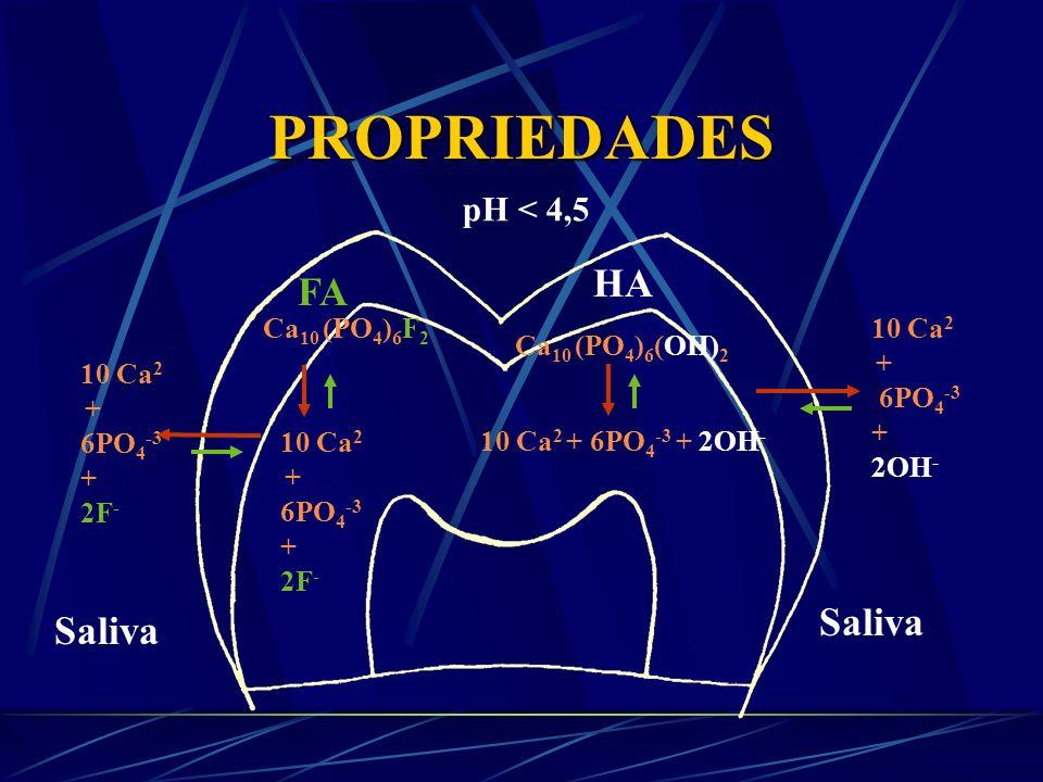 PROPRIEDADES pH 4,5 10 Ca 2 + 6PO 4 -3 + 2F - 10 Ca 2 + 6PO 4 -3 + 2OH - Ca 10 (PO 4 ) 6 F 2 10 Ca 2 + 6PO 4 -3 + 2F - FA Ca 10 (PO 4 ) 6 (OH) 2 10 Ca 2 + 6PO 4 -3 + 2OH - HA Saliva
