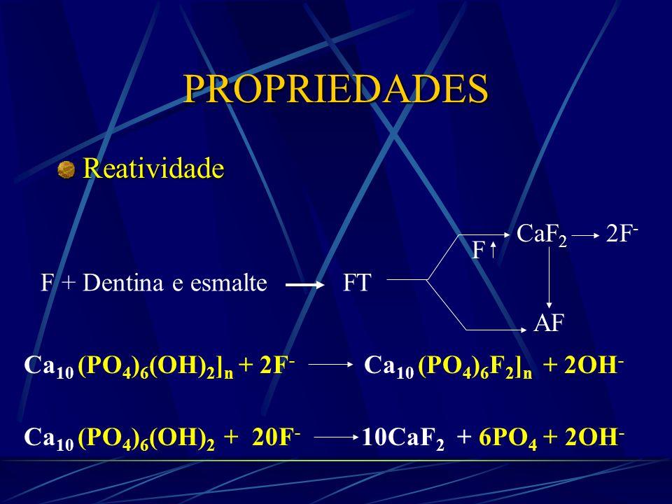 PROPRIEDADES Adsorção Proteínas Proteínas C O C O C O C O O - O - Ca ++ Ca ++ Ca ++ Ca ++ - O OH - O OH - O OH - O OH P P - O O - - O O - - O O - - O O - Interior do esmalte Superfície Camada de Hidratação