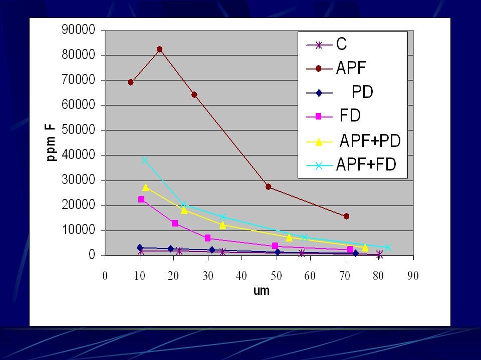 PROPRIEDADES Reatividade F + Dentina e esmalteFT CaF 2 AF F 2F - Ca 10 (PO 4 ) 6 (OH) 2 ] n + 2F - Ca 10 (PO 4 ) 6 F 2 ] n + 2OH - Ca 10 (PO 4 ) 6 (OH) 2 + 20F - 10CaF 2 + 6PO 4 + 2OH -
