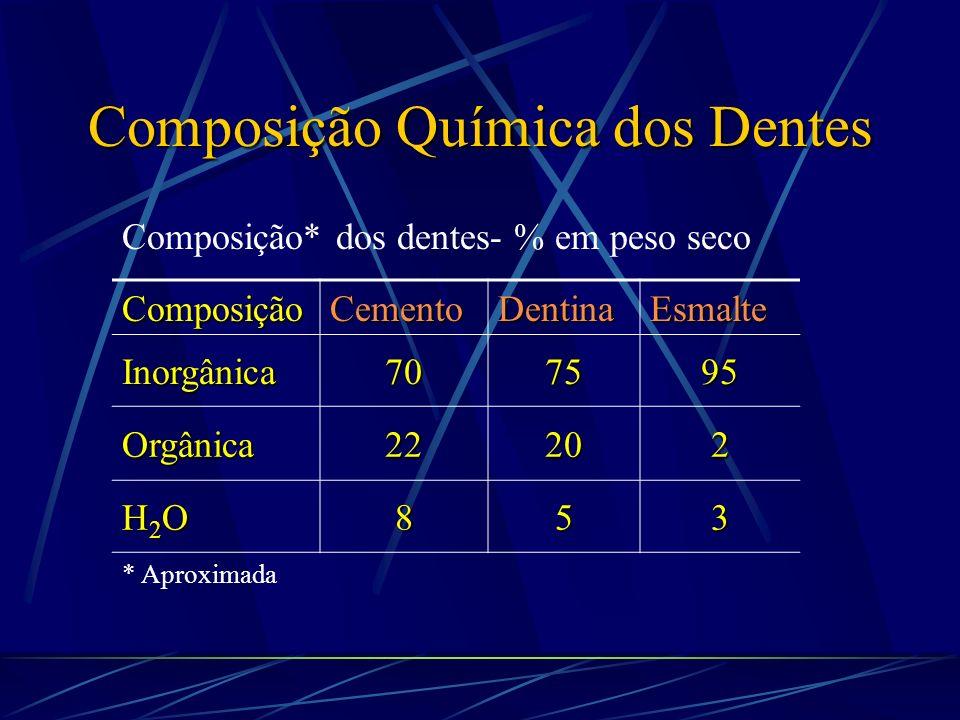 Saturante Supersaturante Ácido 1 = 2 Equilíbrio 1 > 2 Desmineralização 2 > 1 Remineralização [Ca 10 (PO 4 ) 6 (OH) 2 ] n Erosão Bactéria + Açúcar = Ácido Não Saturante Ca x P Ca P Ca Composição Química dos Dentes Tártaro CÁRIE