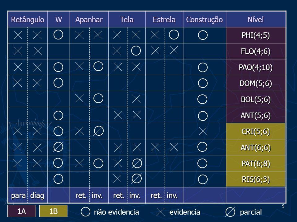 10 RetânguloWApanharTelaEstrelaConstruçãoNível MOS(7;5) WUT(7;10) PID(7;2) TZE(7;5) PES(7;11) VER(7;2) GAL(8;10) TRI(8;5) RUG(9;1) OLA(9;5) NIC(10;4) 2A2B não evidenciaevidenciaparcial