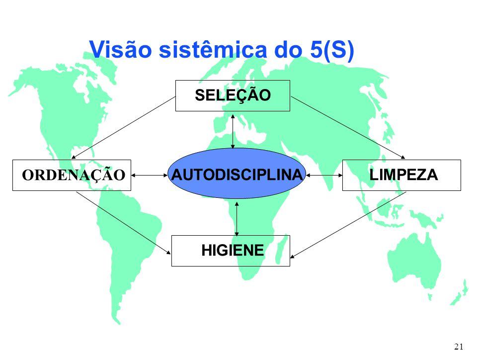 Visão sistêmica do 5(S) ORDENAÇÃO SELEÇÃO LIMPEZA HIGIENE AUTODISCIPLINA 21