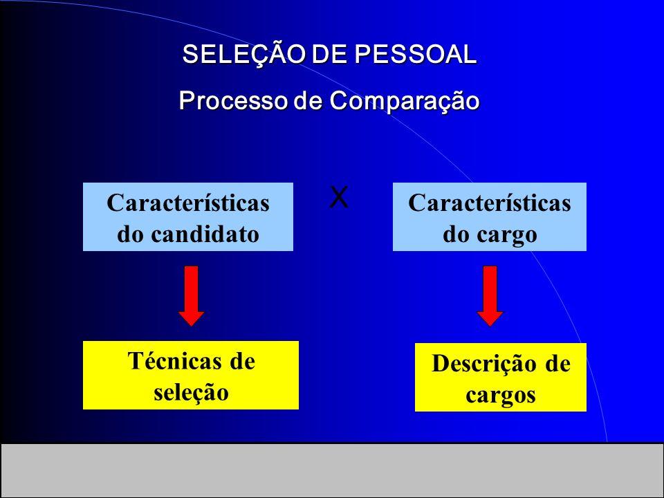 SELEÇÃO DE PESSOAL Processo de Comparação X Características do candidato Características do cargo Técnicas de seleção Descrição de cargos