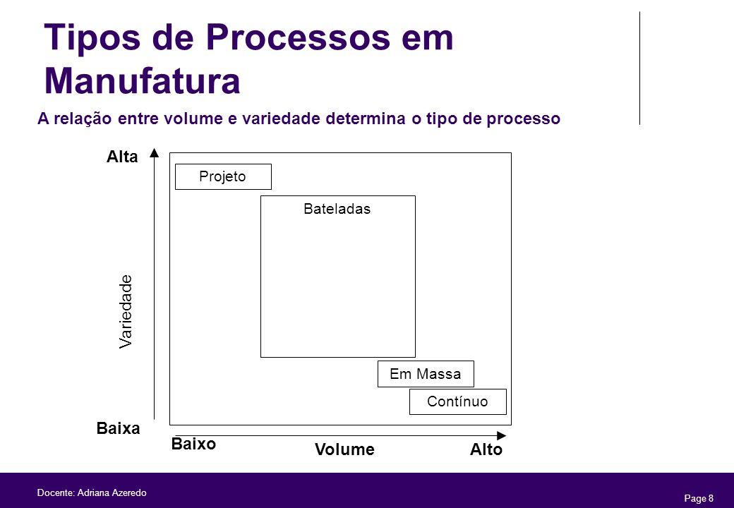 Page 8 Docente: Adriana Azeredo Tipos de Processos em Manufatura A relação entre volume e variedade determina o tipo de processo Variedade Baixa Alta