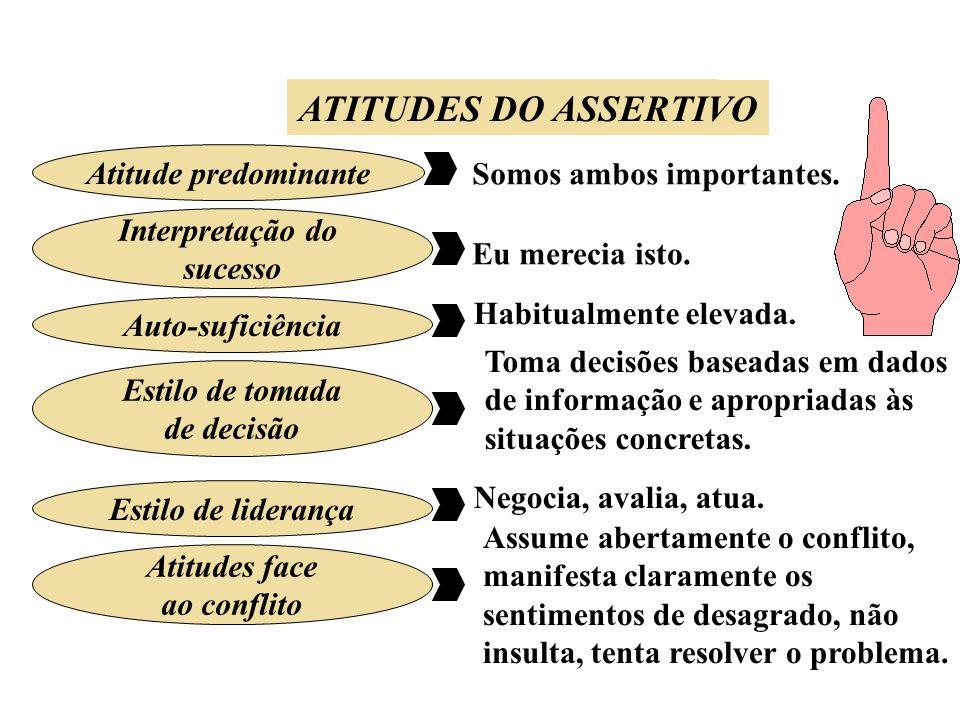 ATITUDES DO PASSIVO Atitude predominante Interpretação do sucesso Auto-suficiência Estilo de liderança Atitudes face ao conflito ATITUDES DO ASSERTIVO