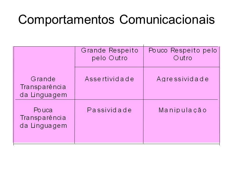 Comportamentos Comunicacionais