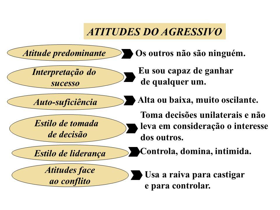 ATITUDES DO PASSIVO Atitude predominante Interpretação do sucesso Auto-suficiência Estilo de liderança Atitudes face ao conflito ATITUDES DO AGRESSIVO