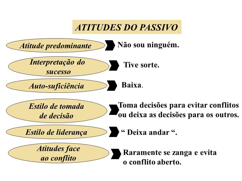 ATITUDES DO PASSIVO Atitude predominante Interpretação do sucesso Auto-suficiência Estilo de liderança Atitudes face ao conflito ATITUDES DO PASSIVO N
