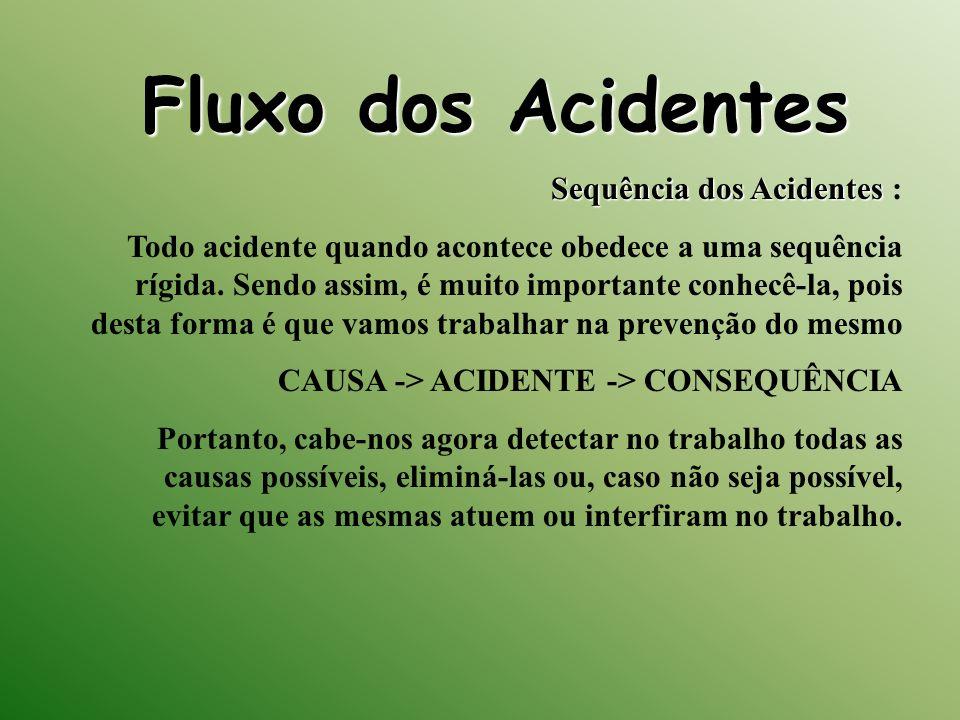 Fluxo dos Acidentes Sequência dos Acidentes Sequência dos Acidentes : Todo acidente quando acontece obedece a uma sequência rígida. Sendo assim, é mui