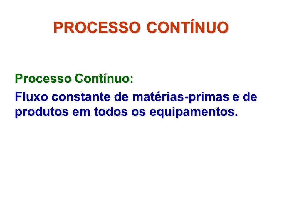 PROCESSO CONTÍNUO Processo Contínuo: Fluxo constante de matérias-primas e de produtos em todos os equipamentos.