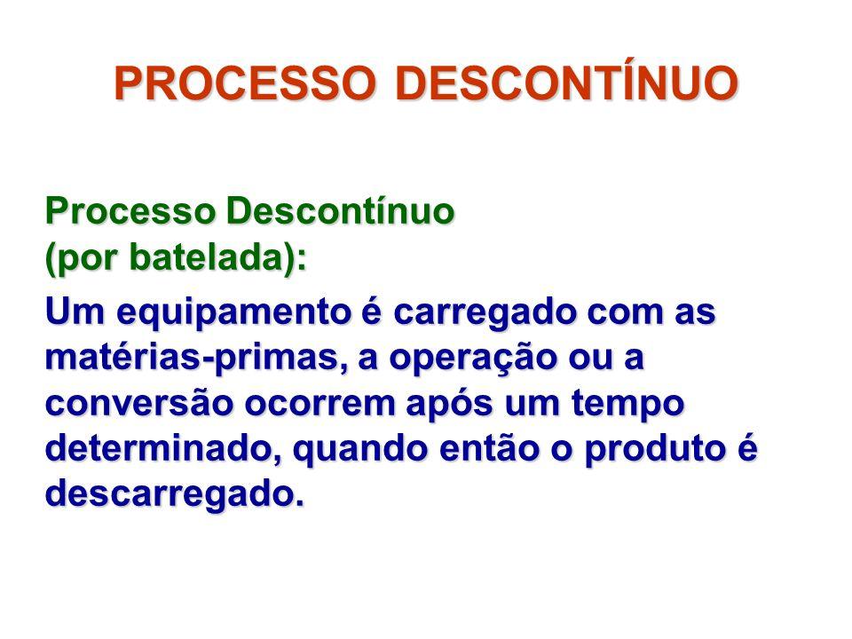 PROCESSO DESCONTÍNUO Processo Descontínuo (por batelada): Um equipamento é carregado com as matérias-primas, a operação ou a conversão ocorrem após um