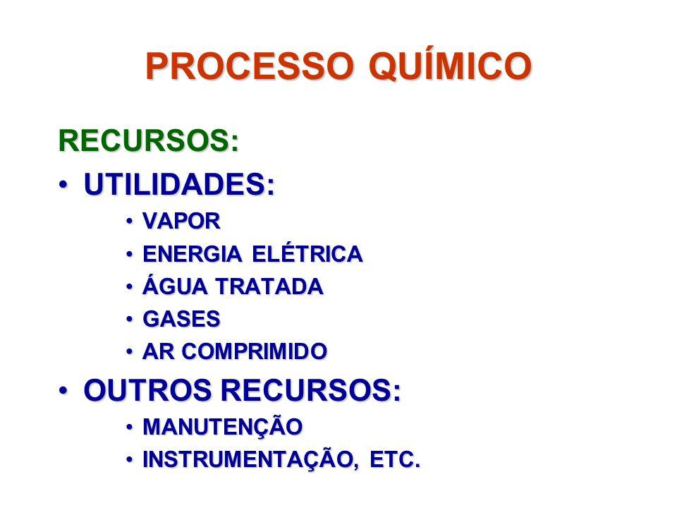PROCESSO QUÍMICO RECURSOS: UTILIDADES:UTILIDADES: VAPORVAPOR ENERGIA ELÉTRICAENERGIA ELÉTRICA ÁGUA TRATADAÁGUA TRATADA GASESGASES AR COMPRIMIDOAR COMP