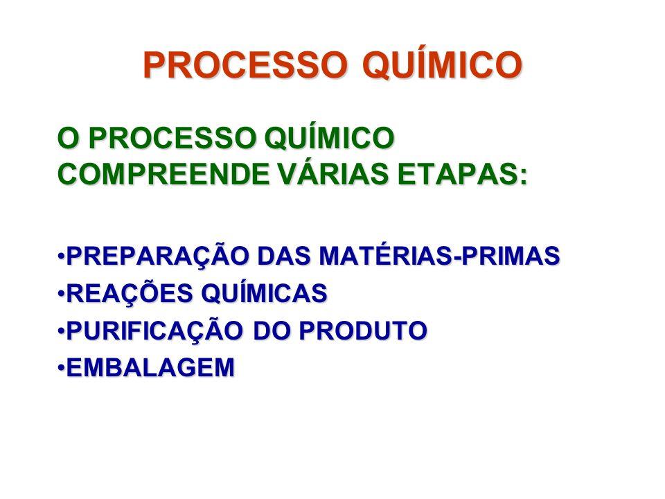 PROCESSO QUÍMICO O PROCESSO QUÍMICO COMPREENDE VÁRIAS ETAPAS: PREPARAÇÃO DAS MATÉRIAS-PRIMASPREPARAÇÃO DAS MATÉRIAS-PRIMAS REAÇÕES QUÍMICASREAÇÕES QUÍ