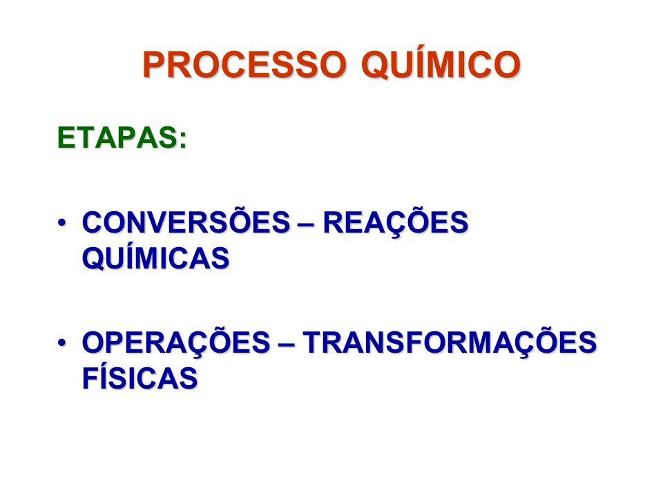 PROCESSO QUÍMICO ETAPAS: CONVERSÕES – REAÇÕES QUÍMICASCONVERSÕES – REAÇÕES QUÍMICAS OPERAÇÕES – TRANSFORMAÇÕES FÍSICASOPERAÇÕES – TRANSFORMAÇÕES FÍSIC