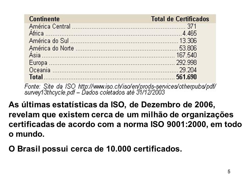 5 As últimas estatísticas da ISO, de Dezembro de 2006, revelam que existem cerca de um milhão de organizações certificadas de acordo com a norma ISO 9001:2000, em todo o mundo.