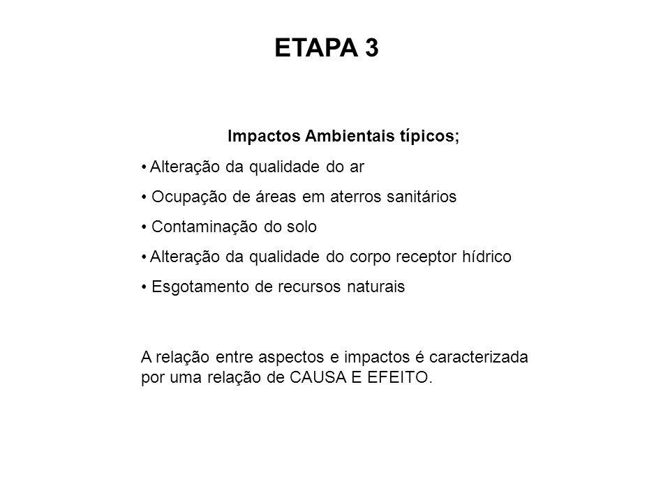 ETAPA 3 Impactos Ambientais típicos; Alteração da qualidade do ar Ocupação de áreas em aterros sanitários Contaminação do solo Alteração da qualidade
