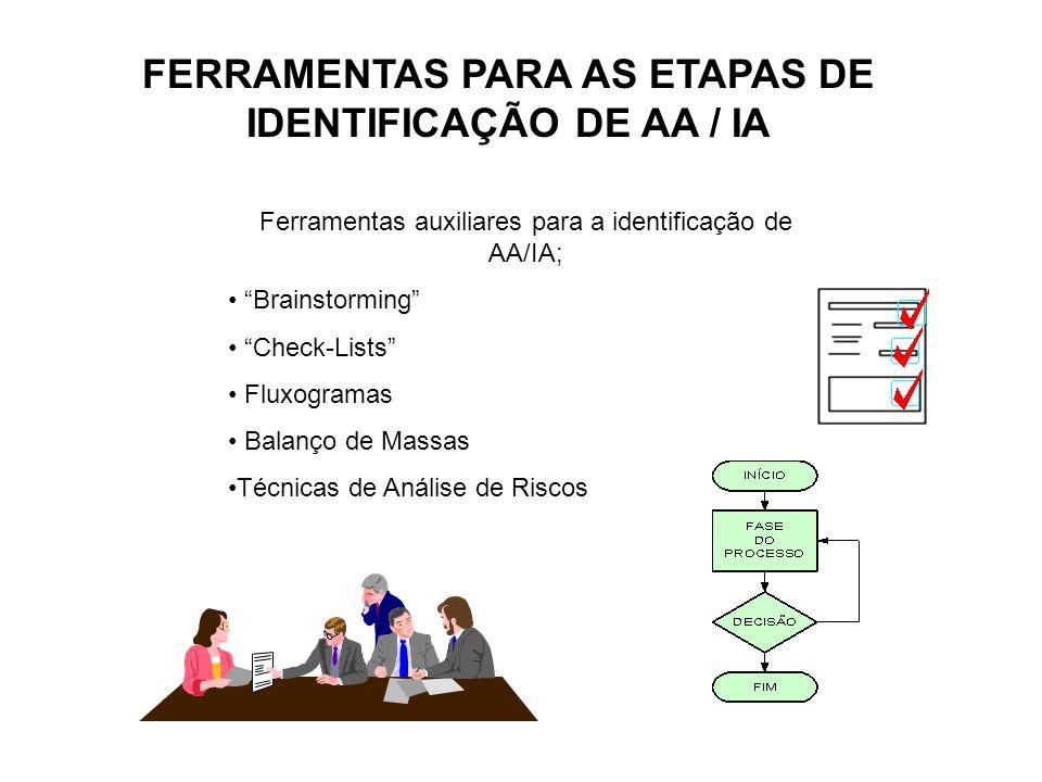 FERRAMENTAS PARA AS ETAPAS DE IDENTIFICAÇÃO DE AA / IA Ferramentas auxiliares para a identificação de AA/IA; Brainstorming Check-Lists Fluxogramas Bal