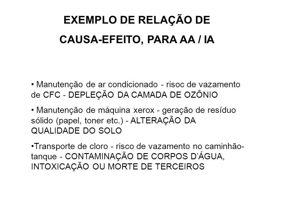EXEMPLO DE RELAÇÃO DE CAUSA-EFEITO, PARA AA / IA Manutenção de ar condicionado - risoc de vazamento de CFC - DEPLEÇÃO DA CAMADA DE OZÔNIO Manutenção d
