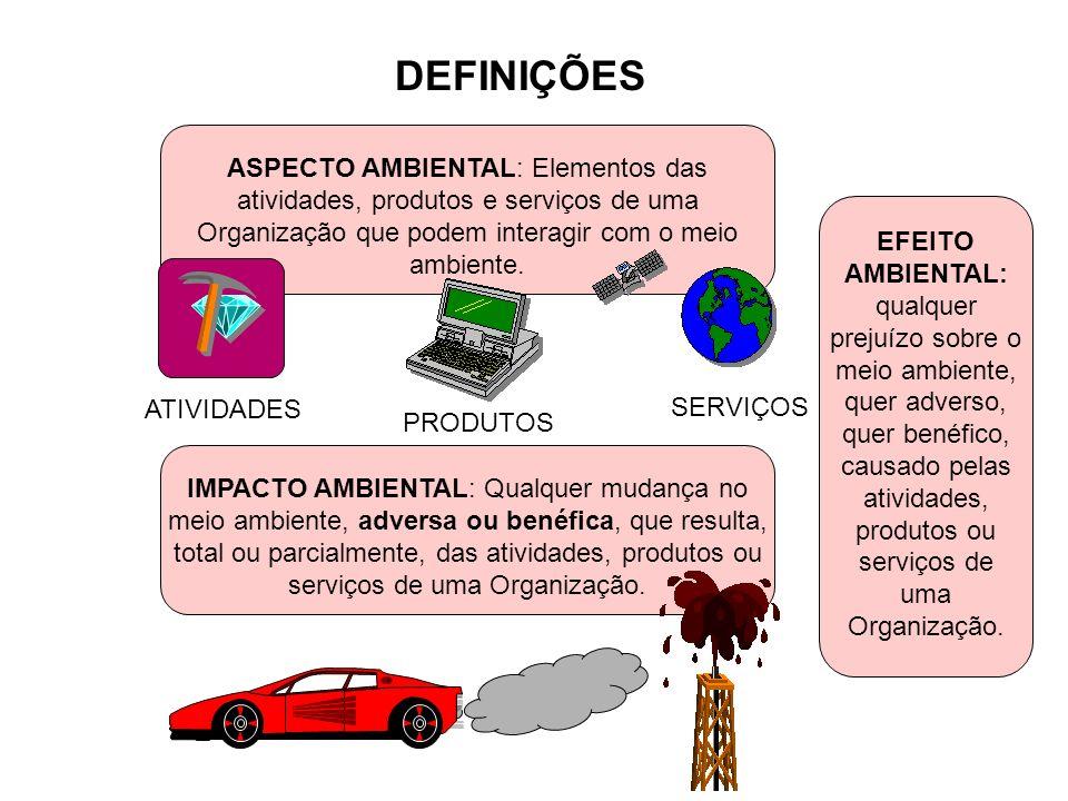 SERVIÇOS ATIVIDADES PRODUTOS DEFINIÇÕES ASPECTO AMBIENTAL: Elementos das atividades, produtos e serviços de uma Organização que podem interagir com o