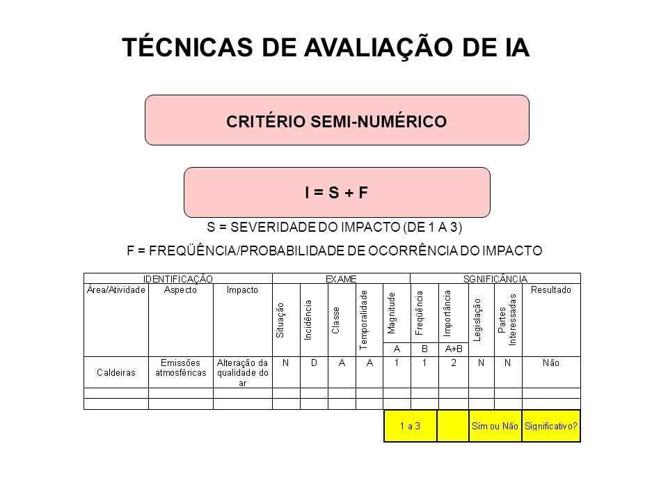 TÉCNICAS DE AVALIAÇÃO DE IA CRITÉRIO SEMI-NUMÉRICO I = S + F S = SEVERIDADE DO IMPACTO (DE 1 A 3) F = FREQÜÊNCIA/PROBABILIDADE DE OCORRÊNCIA DO IMPACT