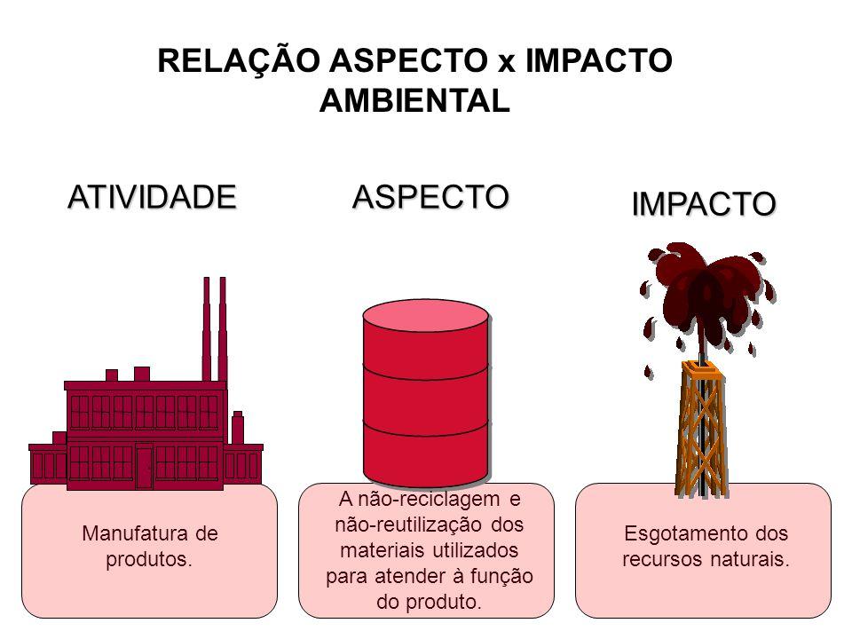 RELAÇÃO ASPECTO x IMPACTO AMBIENTAL A não-reciclagem e não-reutilização dos materiais utilizados para atender à função do produto. Esgotamento dos rec