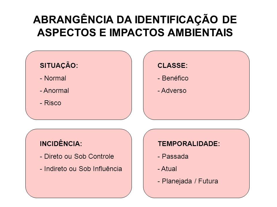 ABRANGÊNCIA DA IDENTIFICAÇÃO DE ASPECTOS E IMPACTOS AMBIENTAIS SITUAÇÃO: - Normal - Anormal - Risco INCIDÊNCIA: - Direto ou Sob Controle - Indireto ou