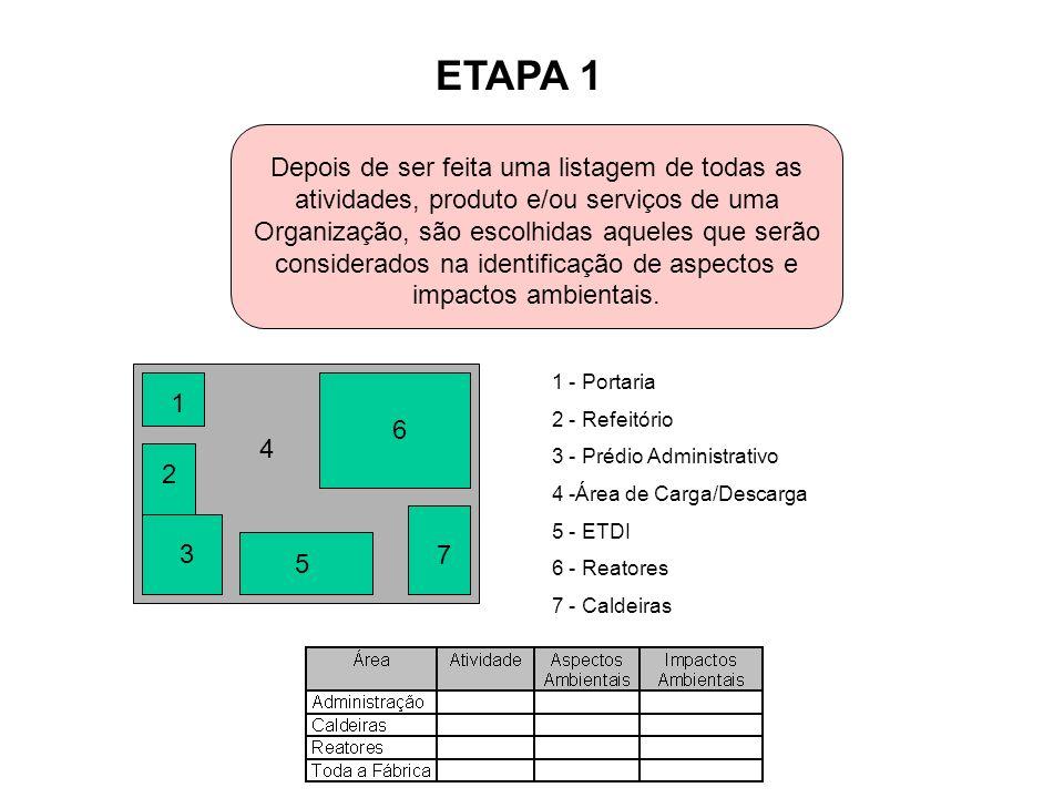 ETAPA 1 Depois de ser feita uma listagem de todas as atividades, produto e/ou serviços de uma Organização, são escolhidas aqueles que serão considerad
