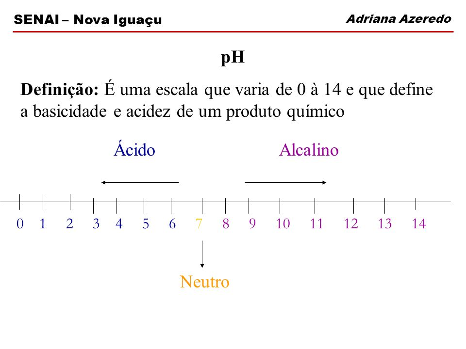 Adriana Azeredo SENAI – Nova Iguaçu pH Definição: É uma escala que varia de 0 à 14 e que define a basicidade e acidez de um produto químico 0 1 2 3 4