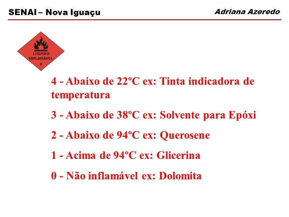 Adriana Azeredo SENAI – Nova Iguaçu Reação 4 - Pode explodir 3-Choque e calor podem detonar ex: Gasolina 2 - Reação Química violenta ex: Ácido Sulfúrico com Soda Cáustica 1 - Instável com caloria ex: Abrilhantador 0 - Estável ex: Areia tratada