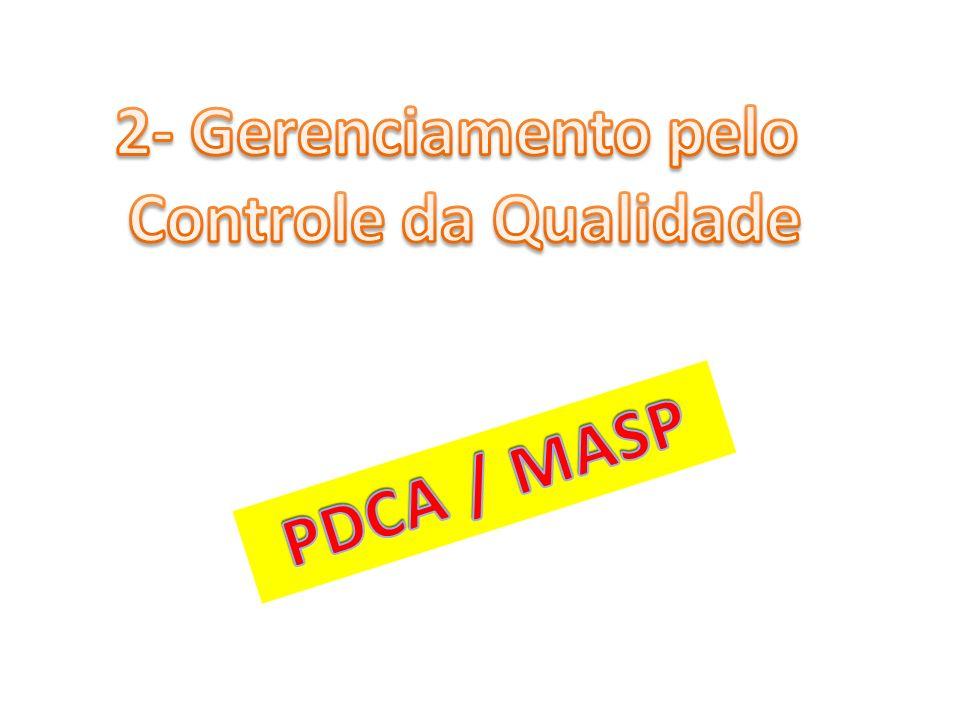 Método de Melhoria Continua - PDCA