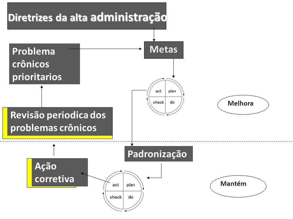 Padronização Diretrizes da alta administração Ação corretiva Revisão periodica dos problemas crônicos Problema crônicos prioritarios Metas Mantém Melh