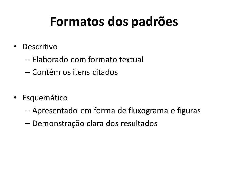 Formatos dos padrões Descritivo – Elaborado com formato textual – Contém os itens citados Esquemático – Apresentado em forma de fluxograma e figuras –