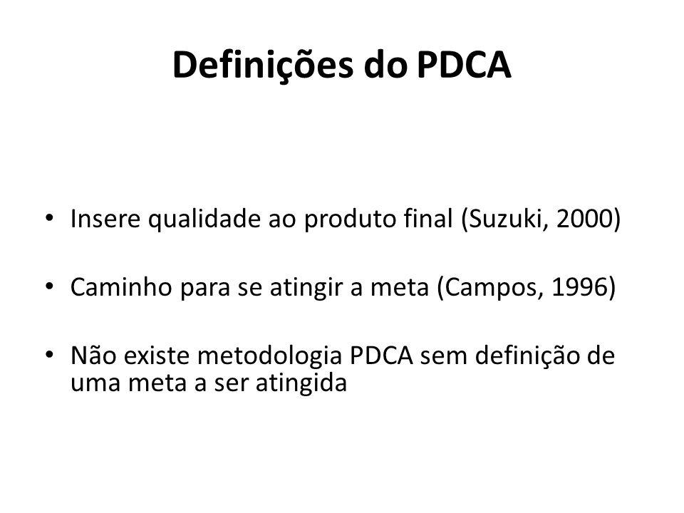 Definições do PDCA Insere qualidade ao produto final (Suzuki, 2000) Caminho para se atingir a meta (Campos, 1996) Não existe metodologia PDCA sem defi