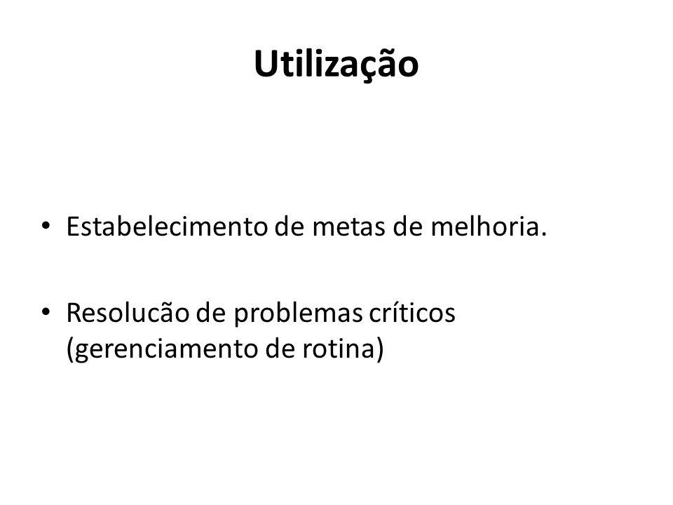 Utilização Estabelecimento de metas de melhoria. Resolucão de problemas críticos (gerenciamento de rotina)