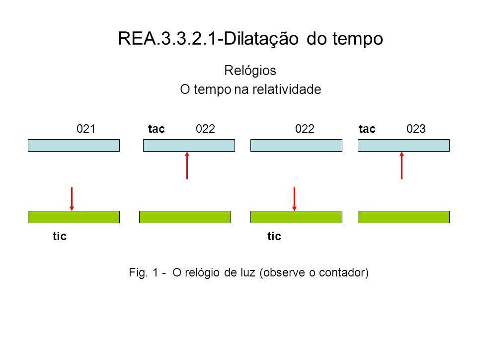 REA.3.3.2.1-Dilatação do tempo Relógios O tempo na relatividade 021022 023 tic tac tic tac Fig. 1 - O relógio de luz (observe o contador)