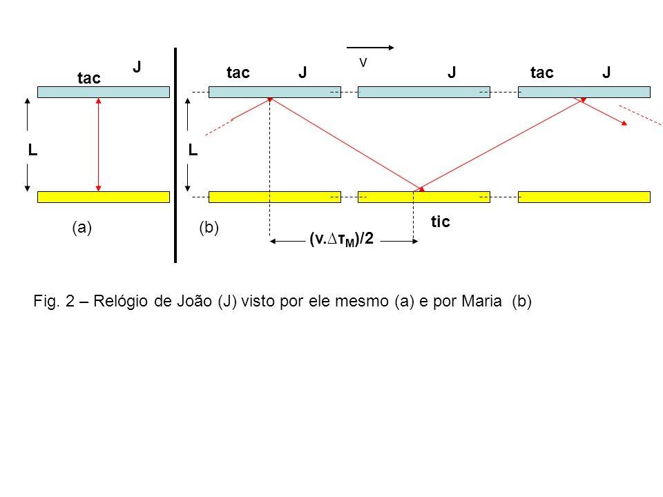 Notação: t J intervalo de tempo medido por João t M intervalo de tempo medido por Maria Relógio do João: Tempo clássico e relativístico Relógio de luz em repouso em relação a João.