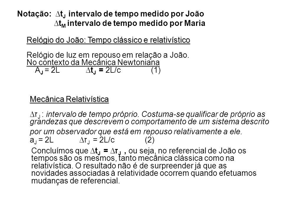 Notação: t J intervalo de tempo medido por João t M intervalo de tempo medido por Maria Relógio do João: Tempo clássico e relativístico Relógio de luz
