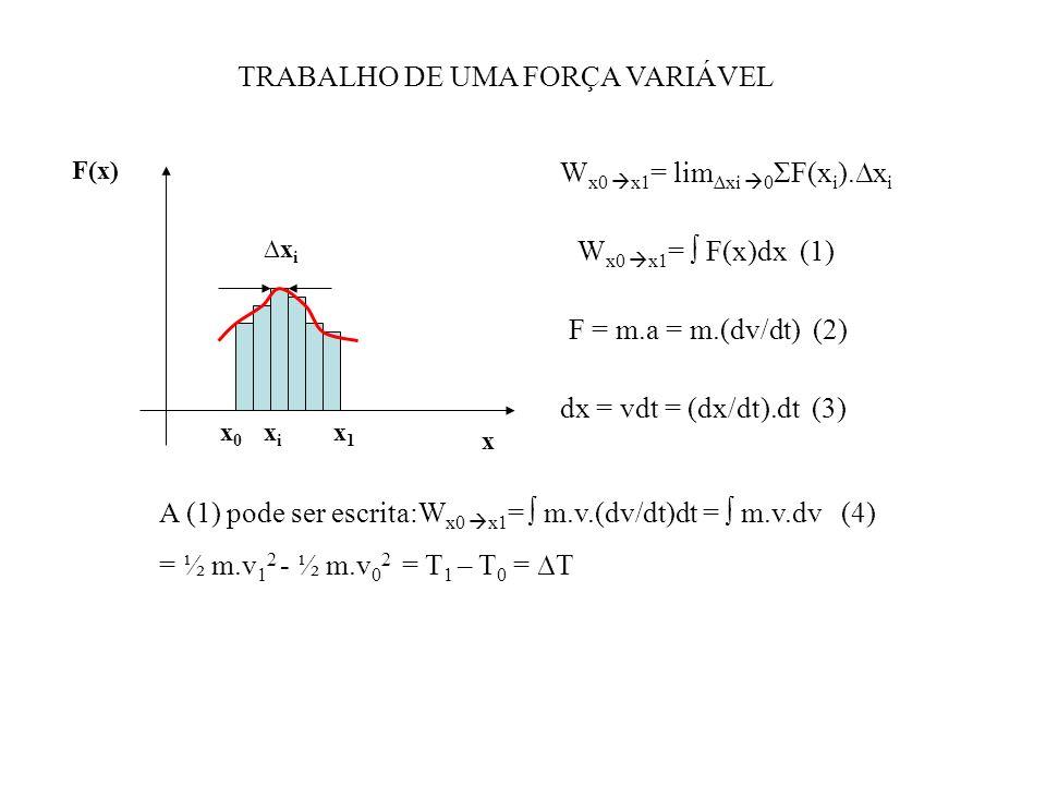 TRABALHO DE UMA FORÇA VARIÁVEL F(x) x xixi x0x0 xixi x1x1 W x0 x1 = lim xi 0 ΣF(x i ).x i W x0 x1 = F(x)dx (1) F = m.a = m.(dv/dt) (2) dx = vdt = (dx/