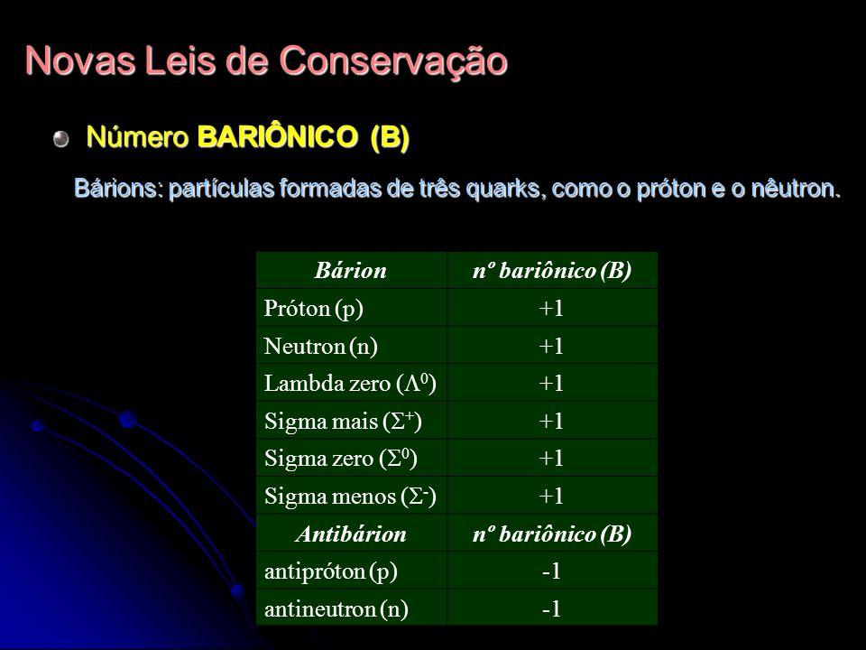 Novas Leis de Conservação Número BARIÔNICO (B) Bárionnº bariônico (B) Próton (p)+1 Neutron (n)+1 Lambda zero ( 0 ) +1 Sigma mais ( + ) +1 Sigma zero (