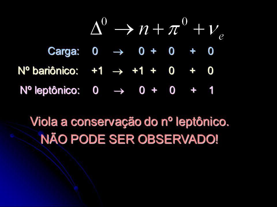 Carga: 0 0 + 0 + 0 Nº bariônico: +1 +1 + 0 + 0 Nº leptônico: 0 0 + 0 + 1 Viola a conservação do nº leptônico. NÃO PODE SER OBSERVADO!