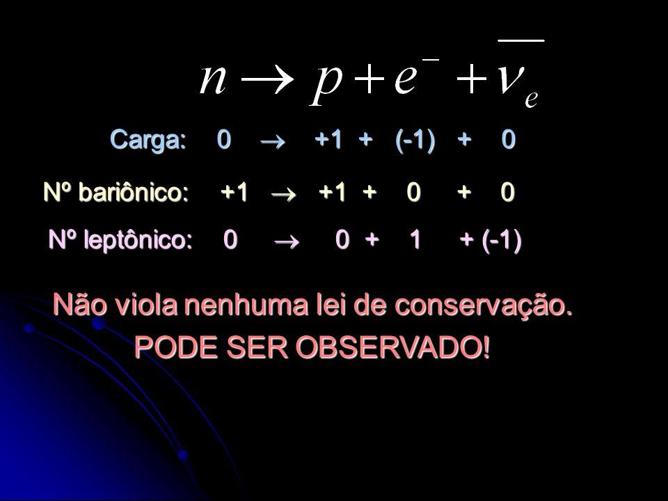 Carga: 0 +1 + (-1) + 0 Nº bariônico: +1 +1 + 0 + 0 Nº leptônico: 0 0 + 1 + (-1) Não viola nenhuma lei de conservação. PODE SER OBSERVADO!