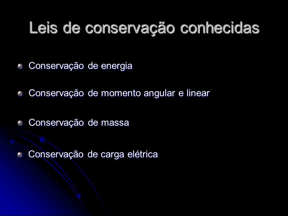 Leis de conservação conhecidas Conservação de carga elétrica Conservação de momento angular e linear Conservação de massa Conservação de energia