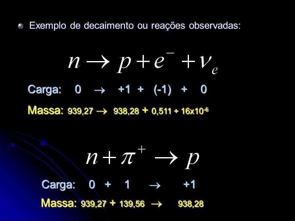 Exemplo de decaimento ou reações observadas: Carga: 0 +1 + (-1) + 0 Massa: 939,27 938,28 + 0,511 + 16x10 -6 Carga: 0 + 1 +1 Massa: 939,27 + 139,56 938