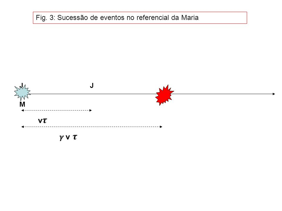 J M J Fig. 3: Sucessão de eventos no referencial da Maria